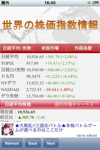 世界の株価指数情報
