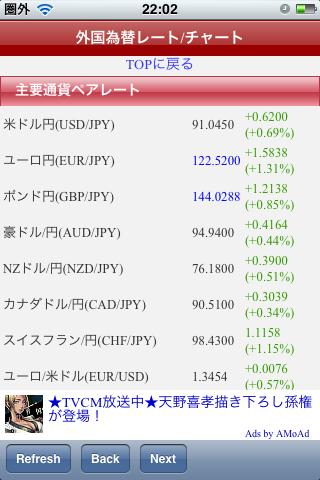 外国為替レート