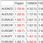Pepperstone,OANDA Japan,FXDD,Forex.com(UK)のスプレッド比較:最も狭い業者は!?