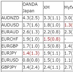 【MT4】MyfxMarkets,XM,OANDAジャパン,FXCMジャパンのスプレッド比較:最も狭い業者は?