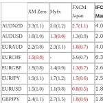 【MT4】MyfxMarkets,XM,FXCMジャパン,TitanFX,IFC Marketsのスプレッド比較