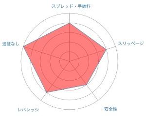 TitanFX レーダーチャート