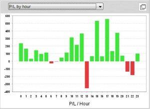 何時ころのトレード結果が良いか分析・確認できるグラフ
