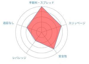 FXCC レーダーチャート