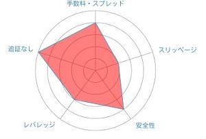 Axiory レーダーチャート