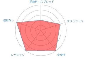XM レーダーチャート