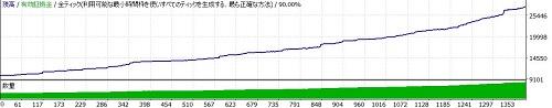 EURUSD M15 バックテスト結果