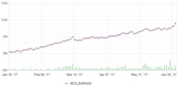 WCS EURAUD SELL ONLY