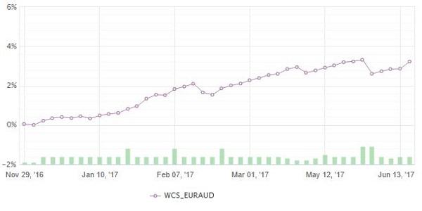 FXCC EURUSD LONG ONLY