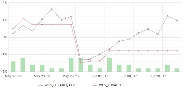 WCS EURAUD LONG ONLY