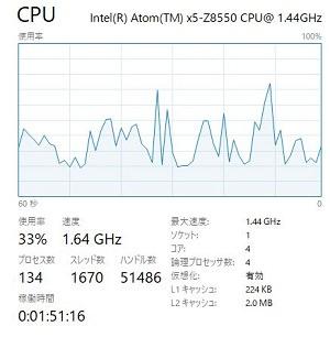 CPUの負荷状態